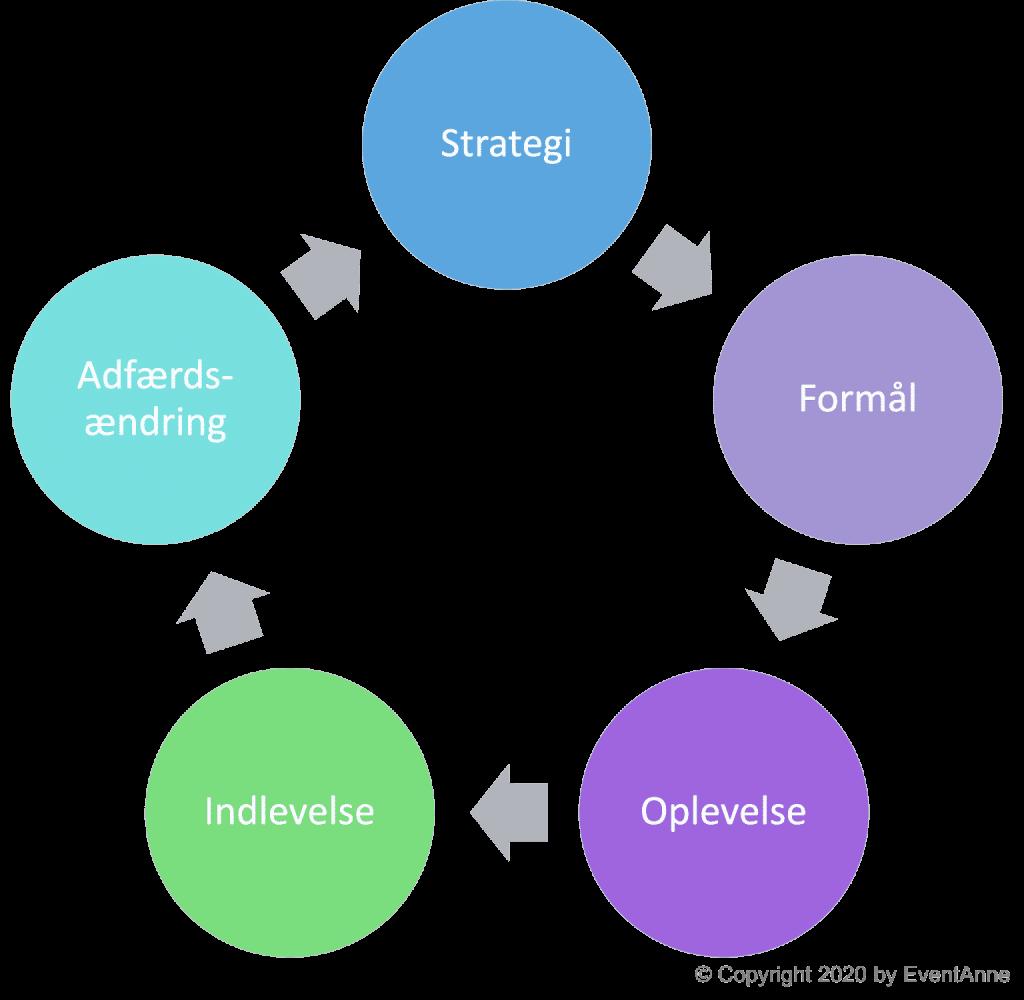 EventAnne Event Strategi-cirkel